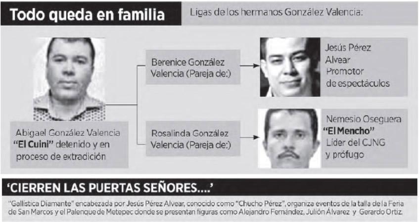 """Jesús Pérez Alvear """"Chucho Pérez"""" ...cuñado de """"El Cuini"""" y concuño de """"El Mencho""""..."""