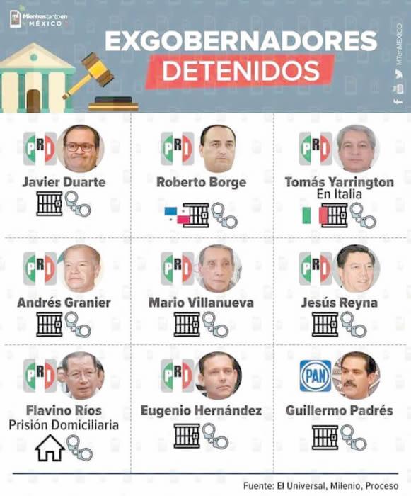 Nueve exgobernadores presos: 8 del PRI, Uno del PAN