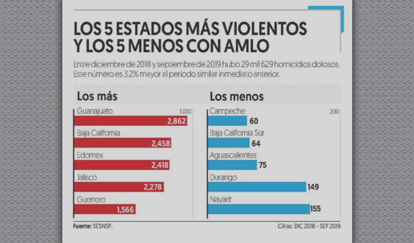 Los 5 Estados más Violentos y los 5 Menos con AMLO