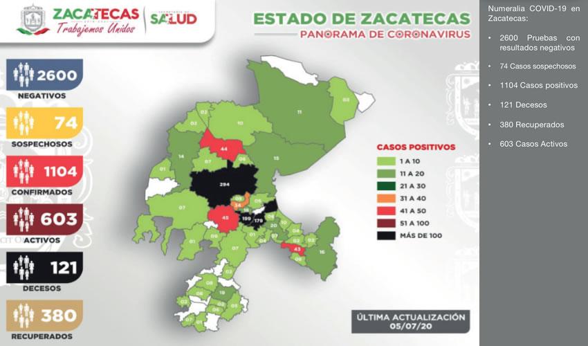Registra Zacatecas 1104 Casos Positivos de COVID-19