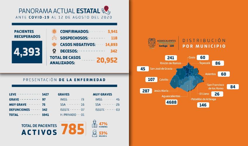 Secretaría de Salud ha Aplicado más de 20  mil 900 Pruebas COVID en Aguascalientes