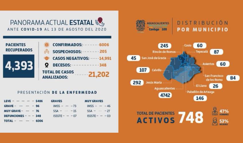 A más de 150 Días de Lucha Contra el COVID-19, el ISSEA Reconoce a Personal Médico del Sector Salud