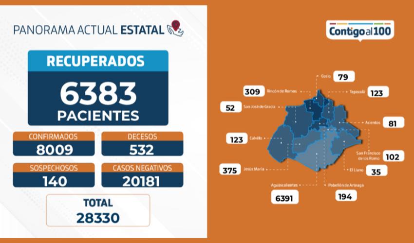 El total acumulado de casos positivos suma 8 mil 009 pacientes, 6 mil 391 de ellos del municipio capital