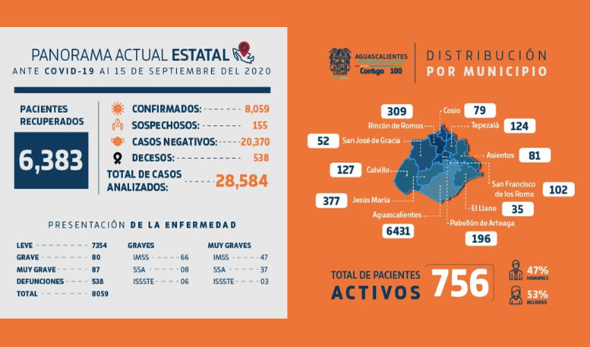 Aguascalientes sigue destacando como el cuarto estado que más pruebas aplica por cada 100 mil habitantes