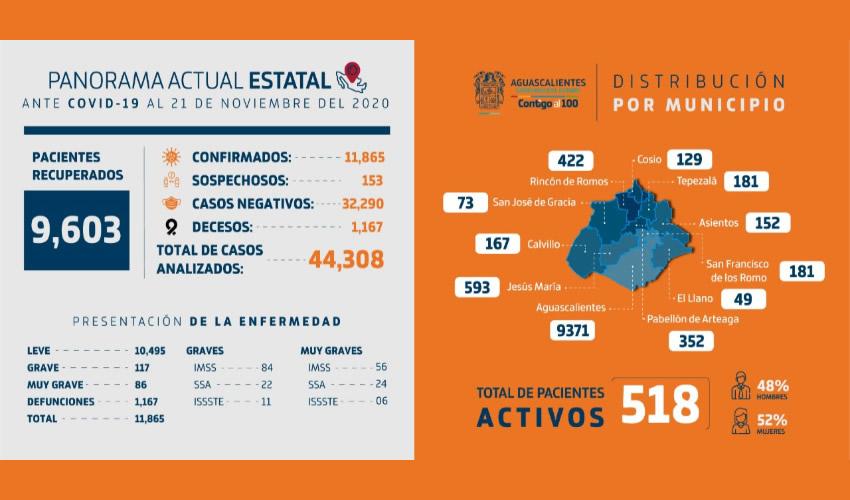 Aguascalientes Reporta 518 Casos Activos a  COVID-19 Distribuidos Entre los 11 Municipios