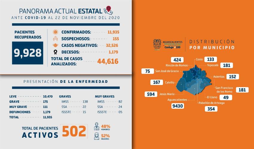 Casi 10 mil Pacientes Positivos de COVID-19  han Recibido Alta Médica en Aguascalientes