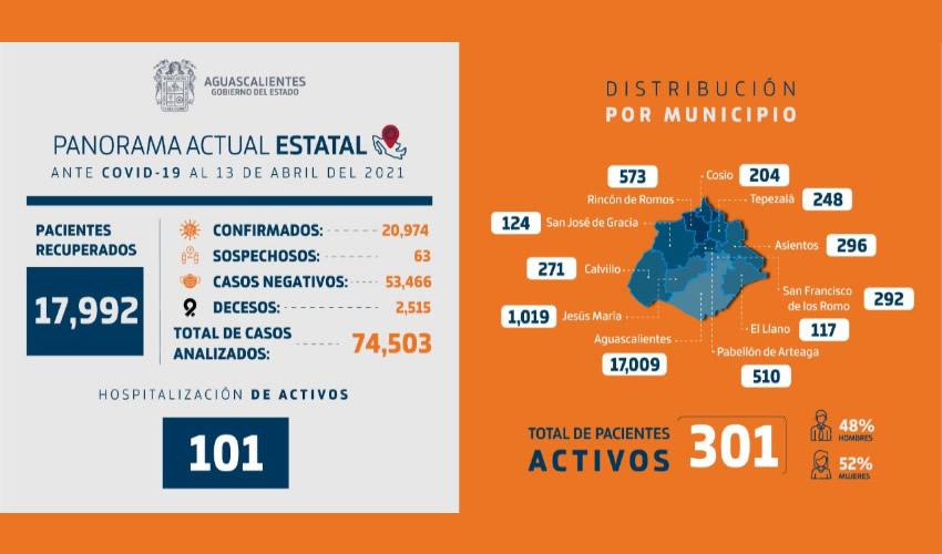 Reporte Técnico Sobre COVID-19 en Aguascalientes