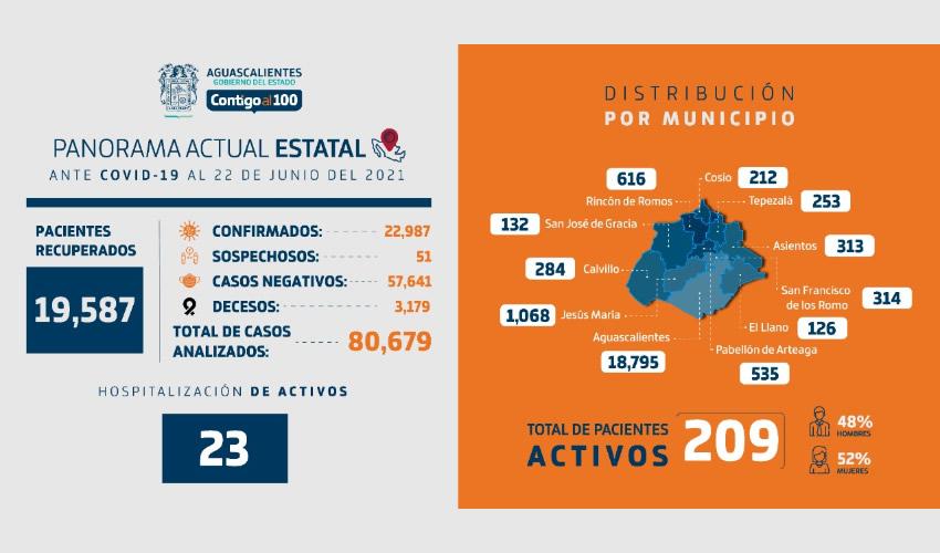 Reporte Técnico COVID-19 en Aguascalientes